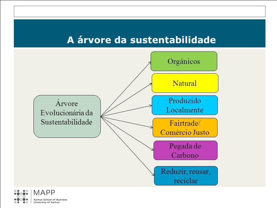 A árvore da sustentabilidade Árvore Evolucionária da Sustentabilidade Orgânicos Natural Produzido Localmente Fairtrade/ Comércio Justo Pegada de Carbo
