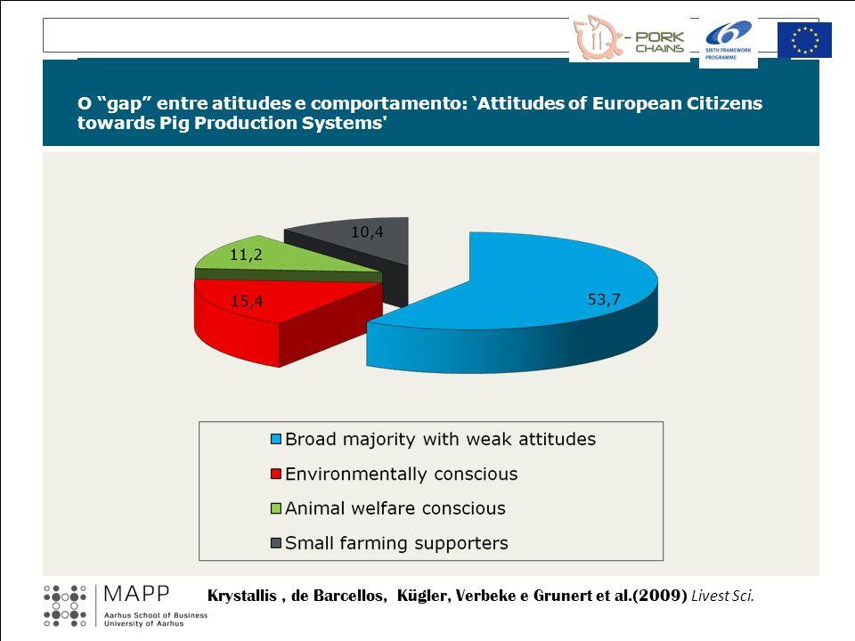 O gap entre atitudes e comportamento: Attitudes of European Citizens towards Pig Production Systems' Krystallis, de Barcellos, Kügler, Verbeke e Grune