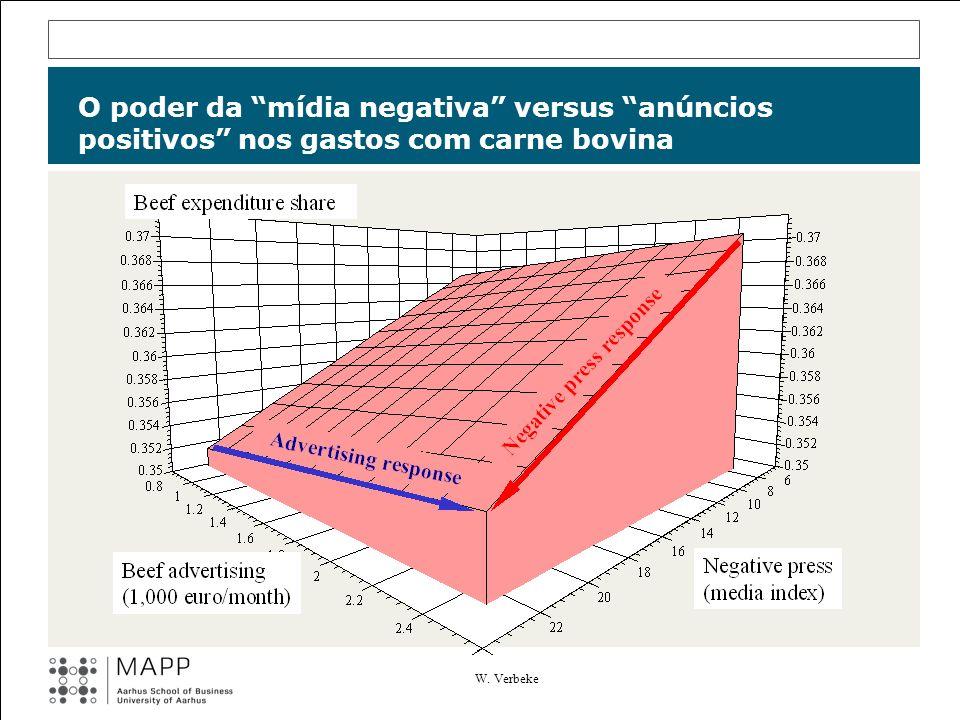 O poder da mídia negativa versus anúncios positivos nos gastos com carne bovina W. Verbeke
