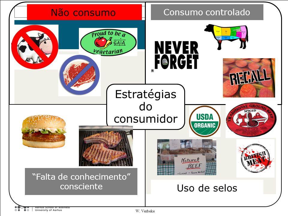 Cautious Estratégias do consumidor Consumo controlado Falta de conhecimento consciente Uso de selos No consumption Não consumo W. Verbeke