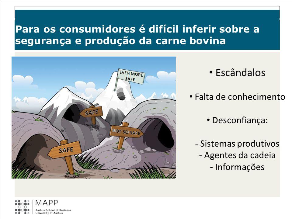 Para os consumidores é difícil inferir sobre a segurança e produção da carne bovina Escândalos Falta de conhecimento Desconfiança: - Sistemas produtiv