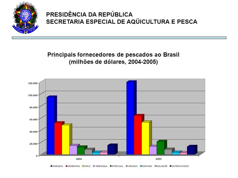 PRESIDÊNCIA DA REPÚBLICA SECRETARIA ESPECIAL DE AQÜICULTURA E PESCA Principais fornecedores de pescados ao Brasil (milhões de dólares, 2004-2005)