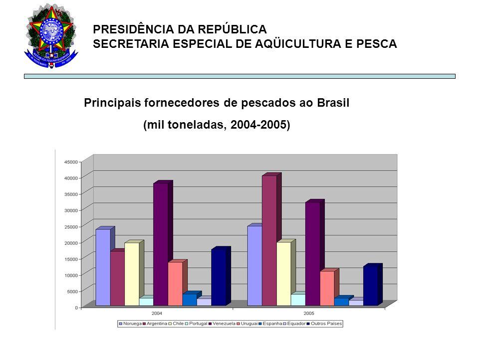 PRESIDÊNCIA DA REPÚBLICA SECRETARIA ESPECIAL DE AQÜICULTURA E PESCA Principais fornecedores de pescados ao Brasil (mil toneladas, 2004-2005)