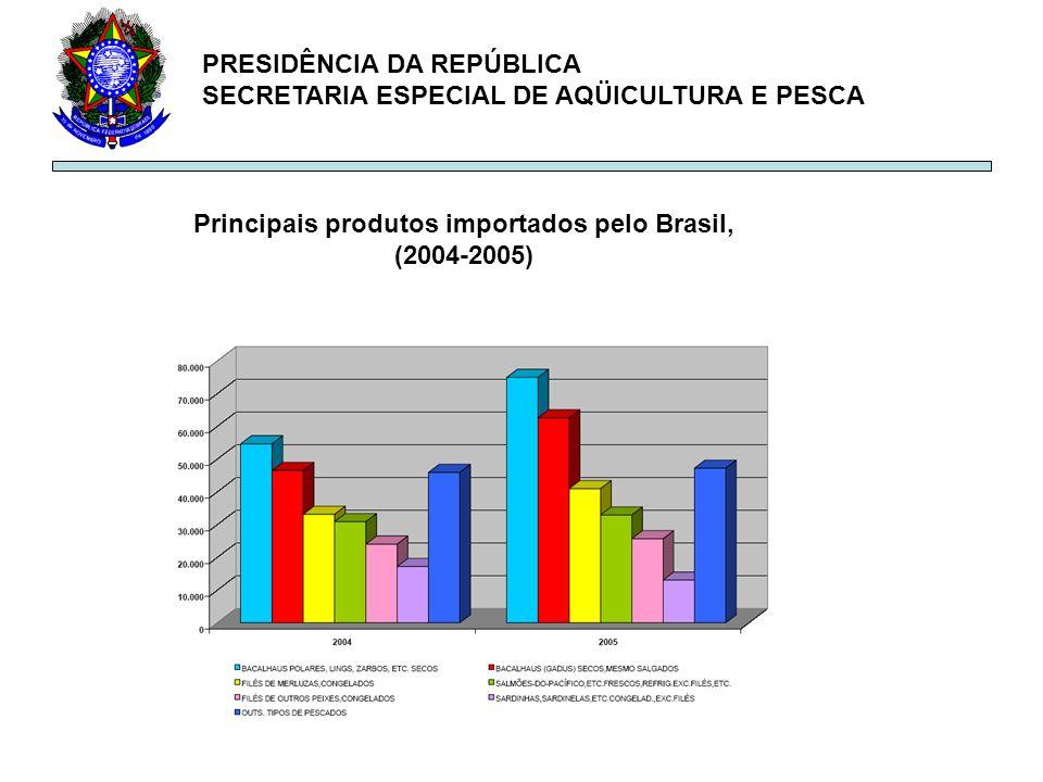 PRESIDÊNCIA DA REPÚBLICA SECRETARIA ESPECIAL DE AQÜICULTURA E PESCA Principais produtos importados pelo Brasil, (2004-2005)