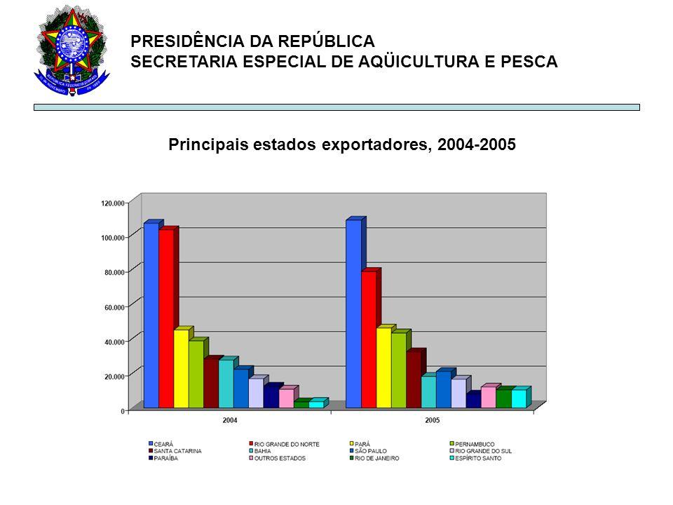 PRESIDÊNCIA DA REPÚBLICA SECRETARIA ESPECIAL DE AQÜICULTURA E PESCA Principais estados exportadores, 2004-2005