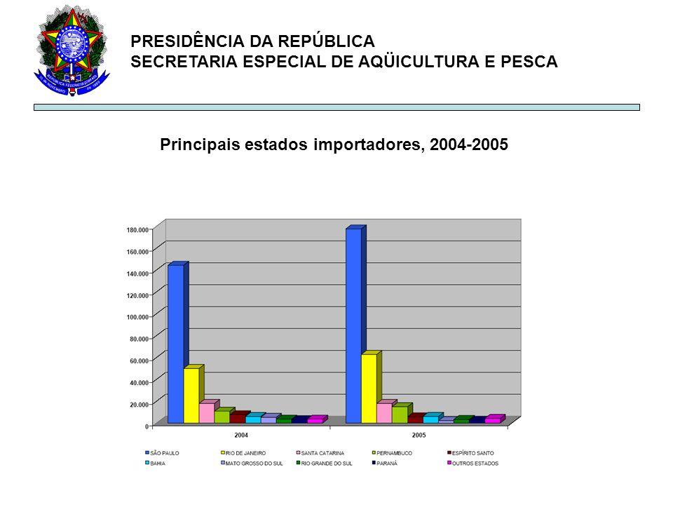 PRESIDÊNCIA DA REPÚBLICA SECRETARIA ESPECIAL DE AQÜICULTURA E PESCA Principais estados importadores, 2004-2005
