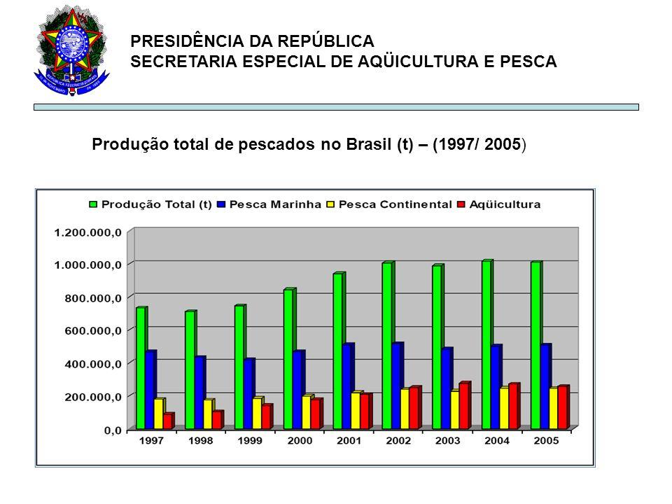 PRESIDÊNCIA DA REPÚBLICA SECRETARIA ESPECIAL DE AQÜICULTURA E PESCA Produção total de pescados no Brasil (t) – (1997/ 2005)