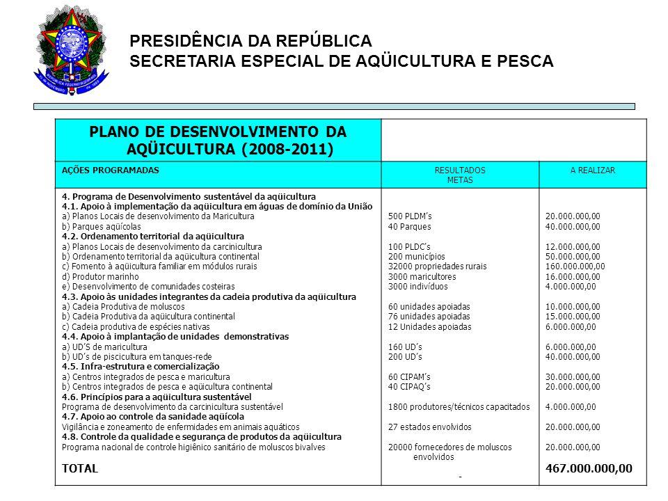 PRESIDÊNCIA DA REPÚBLICA SECRETARIA ESPECIAL DE AQÜICULTURA E PESCA PLANO DE DESENVOLVIMENTO DA AQÜICULTURA (2008-2011) AÇÕES PROGRAMADASRESULTADOS ME