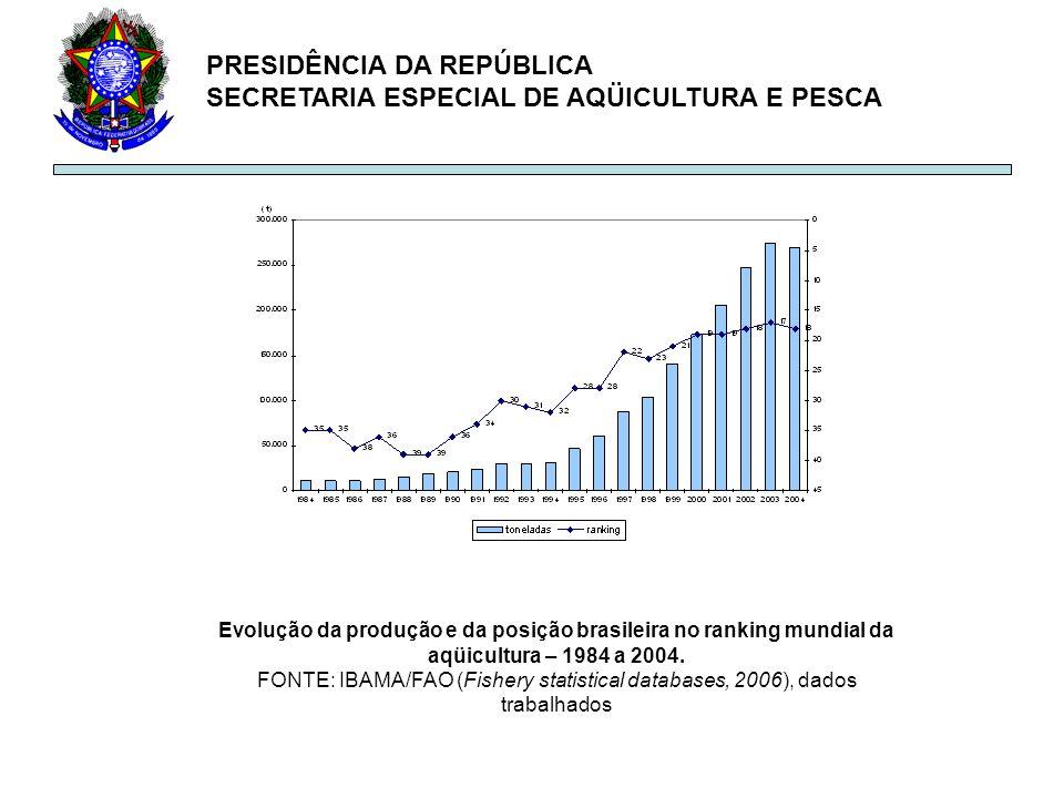 PRESIDÊNCIA DA REPÚBLICA SECRETARIA ESPECIAL DE AQÜICULTURA E PESCA Evolução da produção e da posição brasileira no ranking mundial da aqüicultura – 1