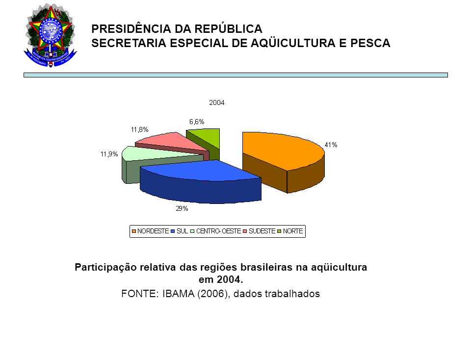 PRESIDÊNCIA DA REPÚBLICA SECRETARIA ESPECIAL DE AQÜICULTURA E PESCA Participação relativa das regiões brasileiras na aqüicultura em 2004. FONTE: IBAMA