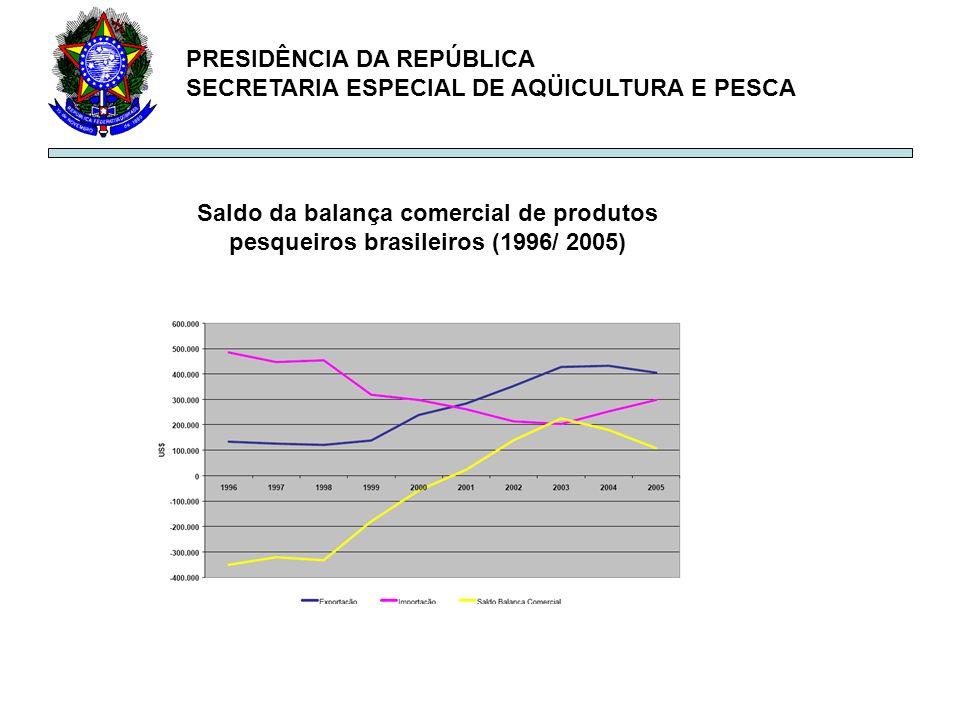 PRESIDÊNCIA DA REPÚBLICA SECRETARIA ESPECIAL DE AQÜICULTURA E PESCA Saldo da balança comercial de produtos pesqueiros brasileiros (1996/ 2005)