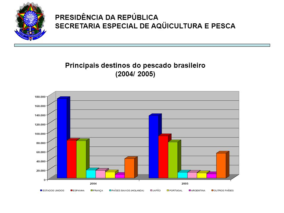PRESIDÊNCIA DA REPÚBLICA SECRETARIA ESPECIAL DE AQÜICULTURA E PESCA Principais destinos do pescado brasileiro (2004/ 2005)