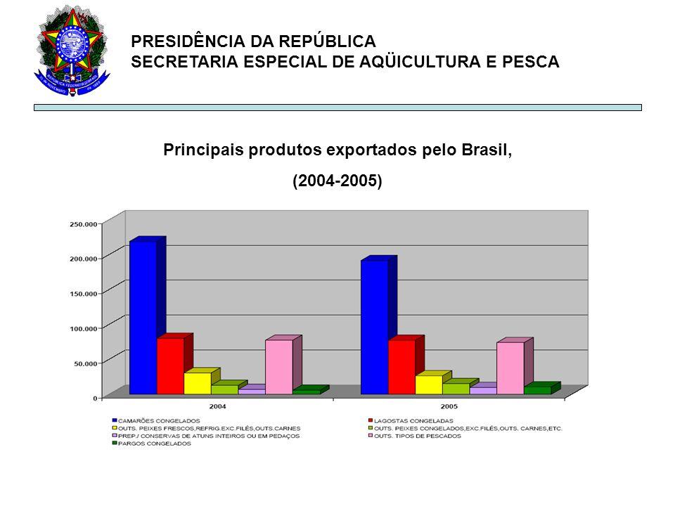 PRESIDÊNCIA DA REPÚBLICA SECRETARIA ESPECIAL DE AQÜICULTURA E PESCA Principais produtos exportados pelo Brasil, (2004-2005)