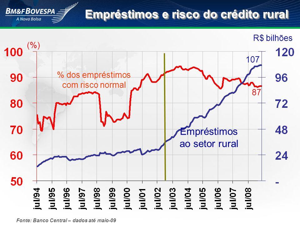 Fonte: Banco Central – dados até maio-09 Empréstimos ao setor rural (%) R$ bilhões % dos empréstimos com risco normal 87 107 Empréstimos e risco do cr