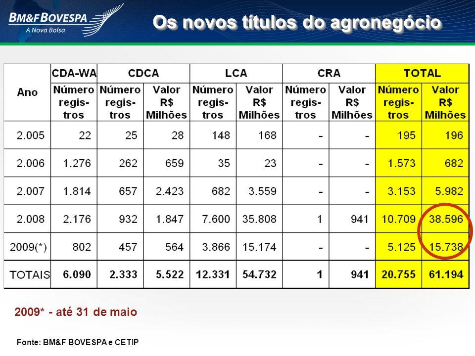 Os novos títulos do agronegócio Fonte: BM&F BOVESPA e CETIP 2009* - até 31 de maio