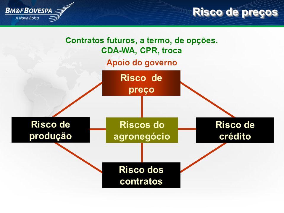 Risco de preços Contratos futuros, a termo, de opções. CDA-WA, CPR, troca Apoio do governo Riscos do agronegócio Risco de crédito Risco dos contratos