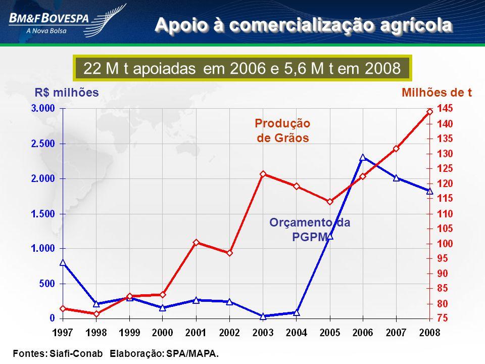 Apoio à comercialização agrícola Fontes: Siafi-ConabElaboração: SPA/MAPA. Orçamento da PGPM Produção de Grãos R$ milhões Milhões de t 22 M t apoiadas
