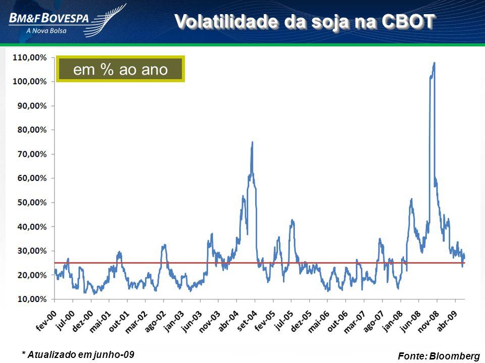Volatilidade da soja na CBOT em % ao ano * Atualizado em junho-09 Fonte: Bloomberg