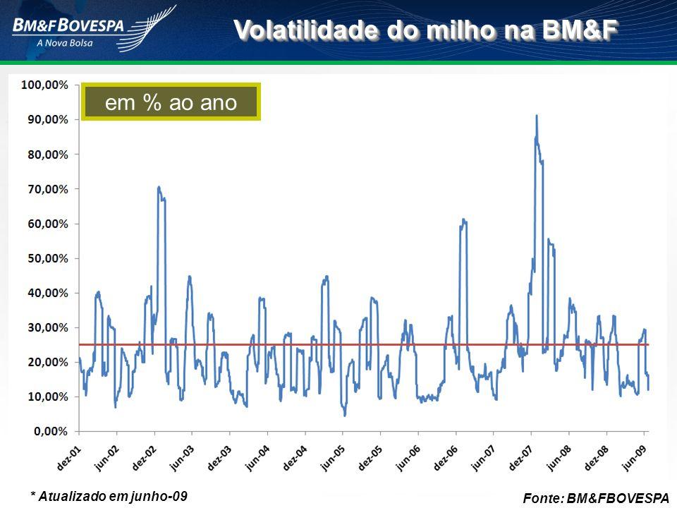 Volatilidade do milho na BM&F em % ao ano * Atualizado em junho-09 Fonte: BM&FBOVESPA