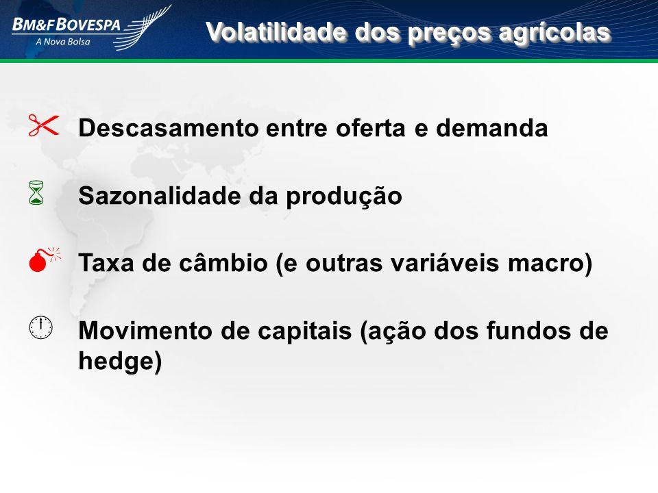 Descasamento entre oferta e demanda Sazonalidade da produção Taxa de câmbio (e outras variáveis macro) Movimento de capitais (ação dos fundos de hedge