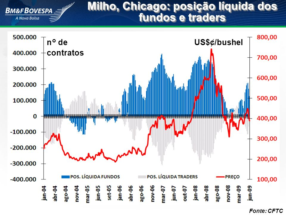Fonte: CFTC n° de contratos US$¢/bushel Milho, Chicago: posição líquida dos fundos e traders