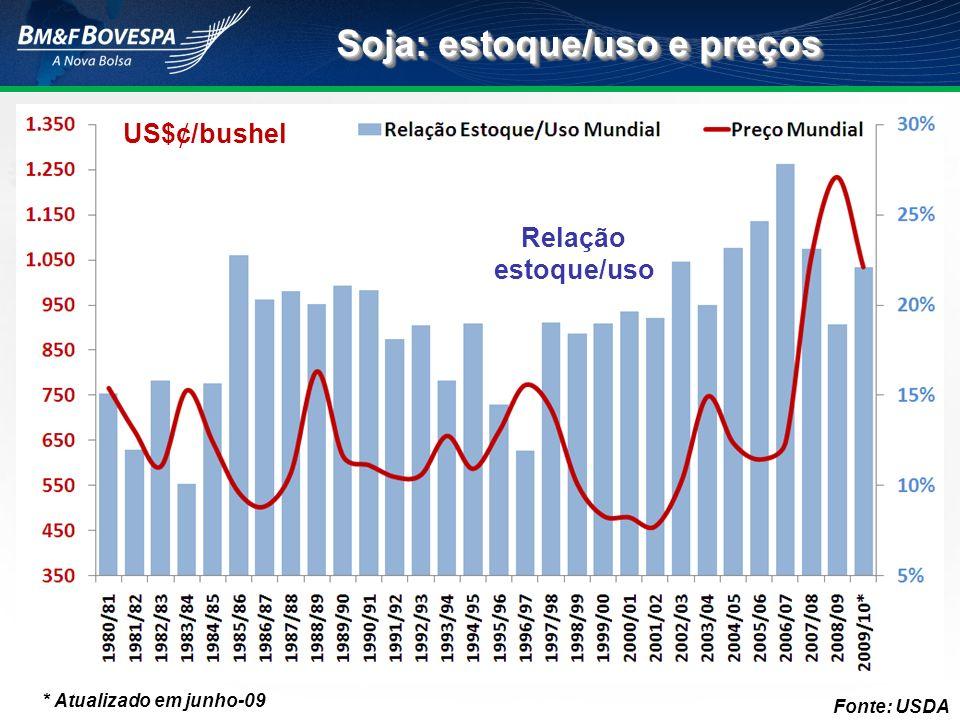 Soja: estoque/uso e preços Fonte: USDA * Atualizado em junho-09 US$¢/bushel Relação estoque/uso