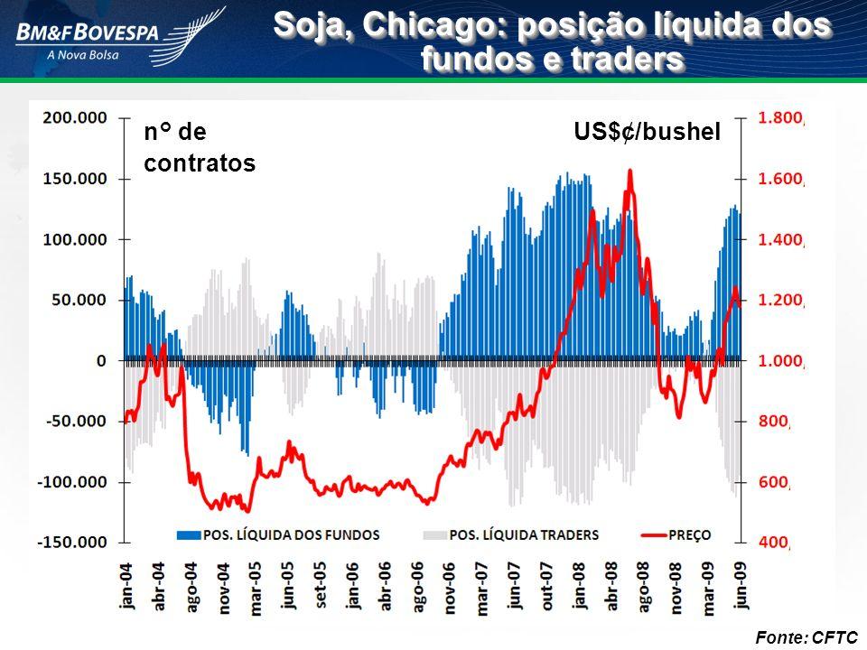 Fonte: CFTC Soja, Chicago: posição líquida dos fundos e traders n° de contratos US$¢/bushel