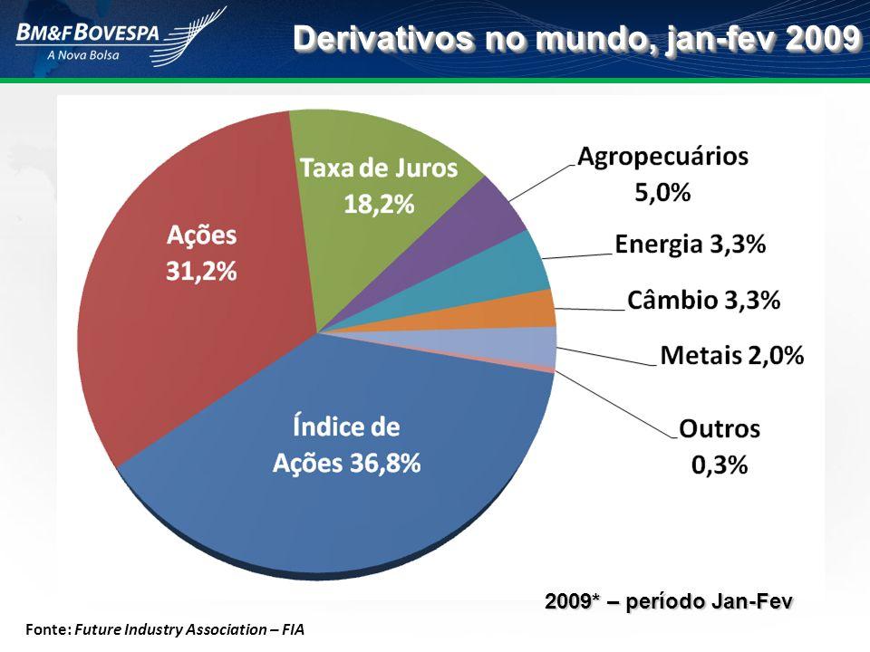 Derivativos no mundo, jan-fev 2009 Fonte: Future Industry Association – FIA 2009* – período Jan-Fev