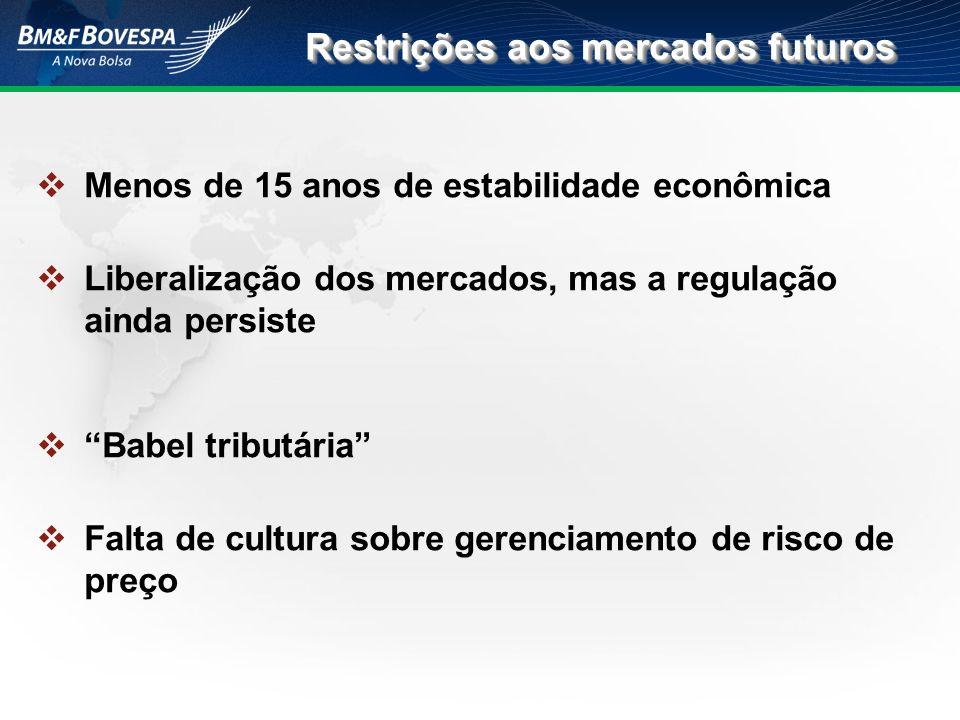 Restrições aos mercados futuros Menos de 15 anos de estabilidade econômica Liberalização dos mercados, mas a regulação ainda persiste Babel tributária
