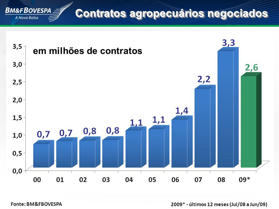 Contratos agropecuários negociados 2009* - últimos 12 meses (Jul/08 a Jun/09) Fonte: BM&FBOVESPA em milhões de contratos