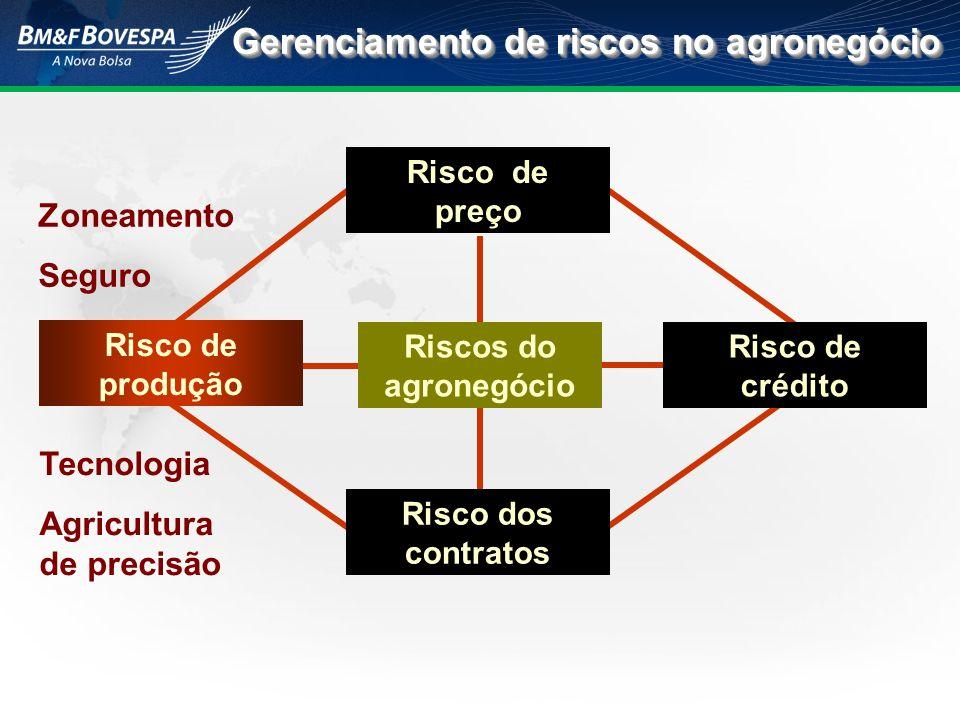Gerenciamento de riscos no agronegócio Riscos do agronegócio Risco de crédito Risco dos contratos Risco de preço Risco de produção Zoneamento Seguro T
