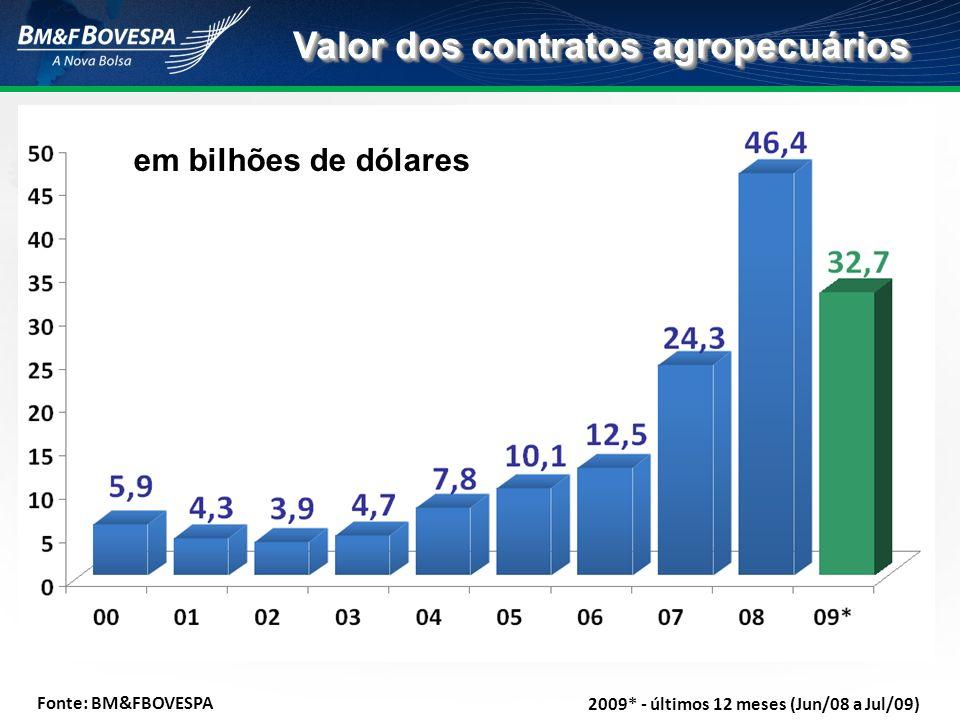 Valor dos contratos agropecuários 2009* - últimos 12 meses (Jun/08 a Jul/09) Fonte: BM&FBOVESPA em bilhões de dólares