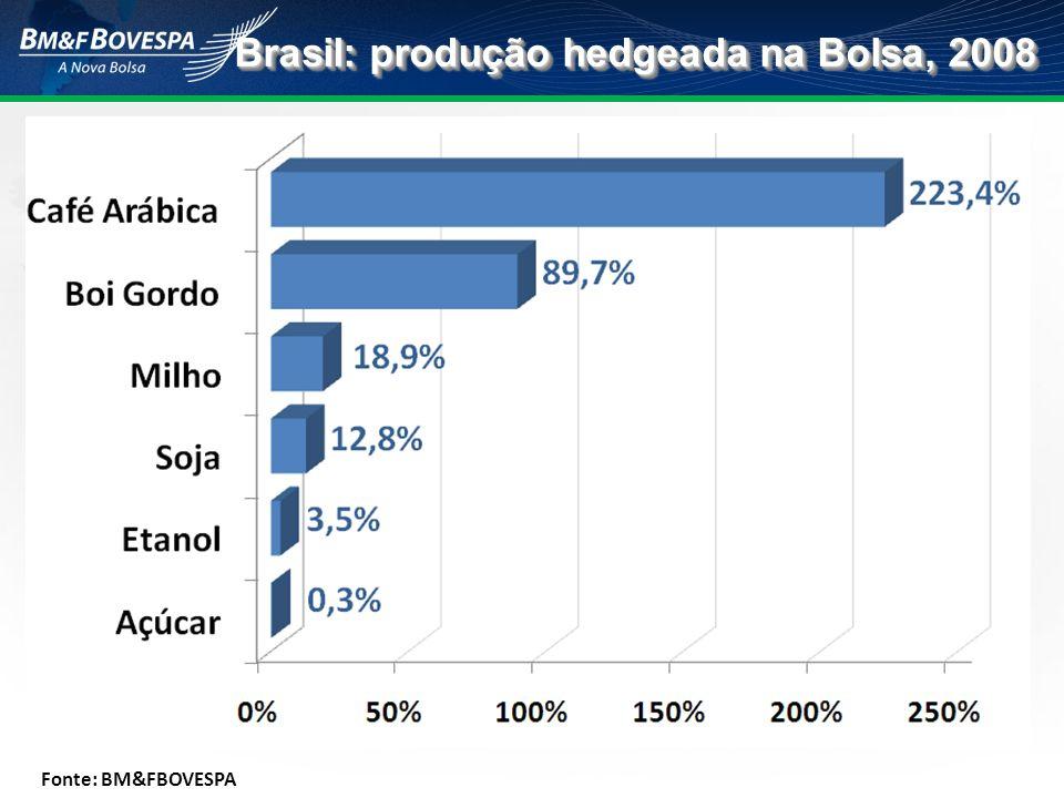 Brasil: produção hedgeada na Bolsa, 2008 Fonte: BM&FBOVESPA