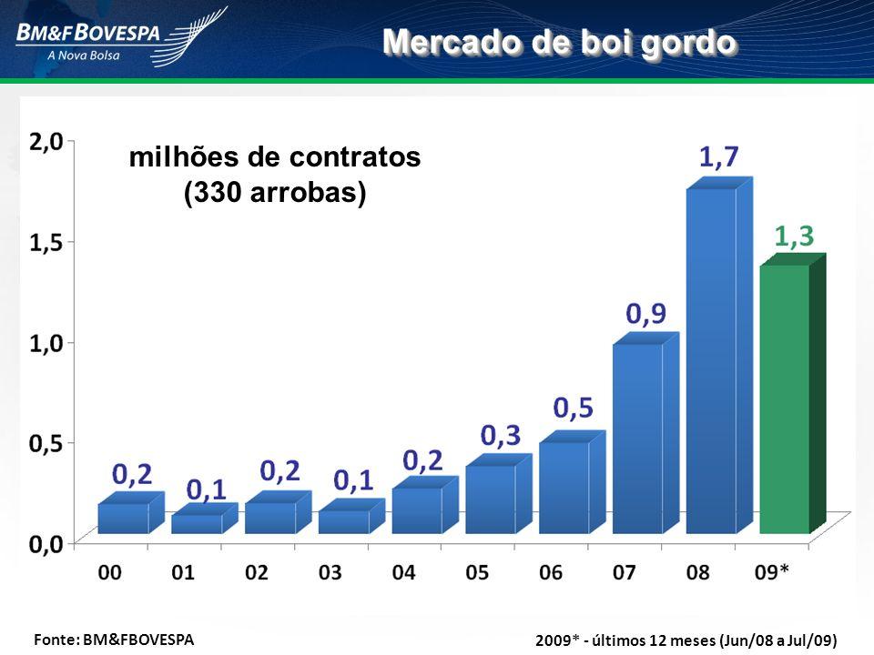 Mercado de boi gordo Fonte: BM&FBOVESPA milhões de contratos (330 arrobas) 2009* - últimos 12 meses (Jun/08 a Jul/09)