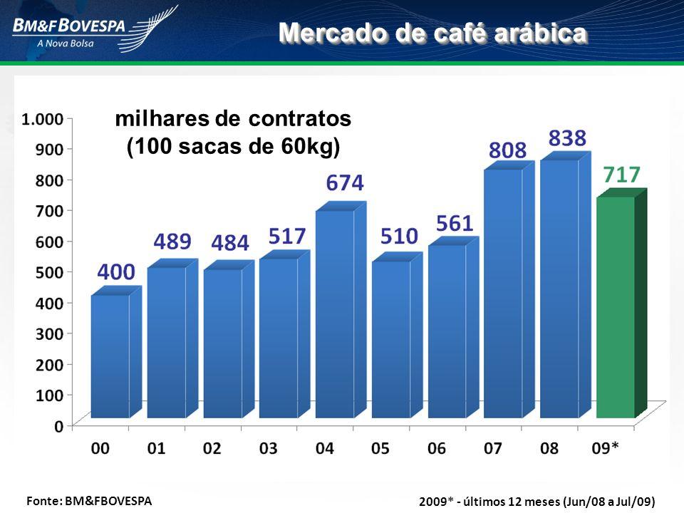 Mercado de café arábica Fonte: BM&FBOVESPA milhares de contratos (100 sacas de 60kg) 2009* - últimos 12 meses (Jun/08 a Jul/09)