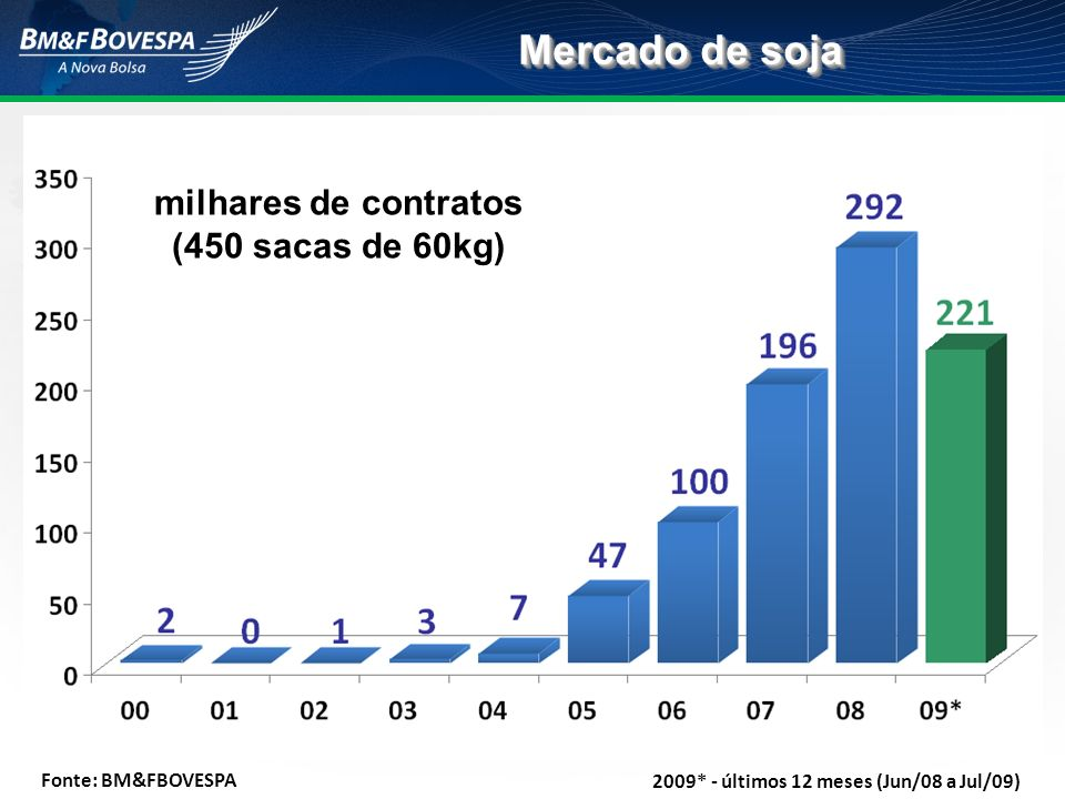 Mercado de soja milhares de contratos (450 sacas de 60kg) Fonte: BM&FBOVESPA 2009* - últimos 12 meses (Jun/08 a Jul/09)