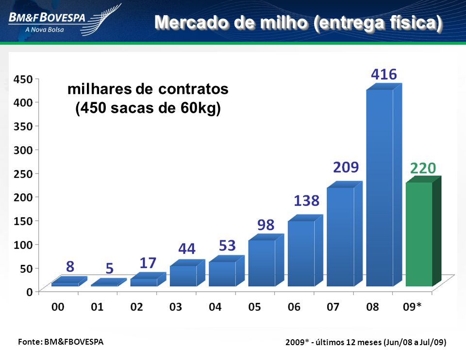 Mercado de milho (entrega física) milhares de contratos (450 sacas de 60kg) Fonte: BM&FBOVESPA 2009* - últimos 12 meses (Jun/08 a Jul/09)