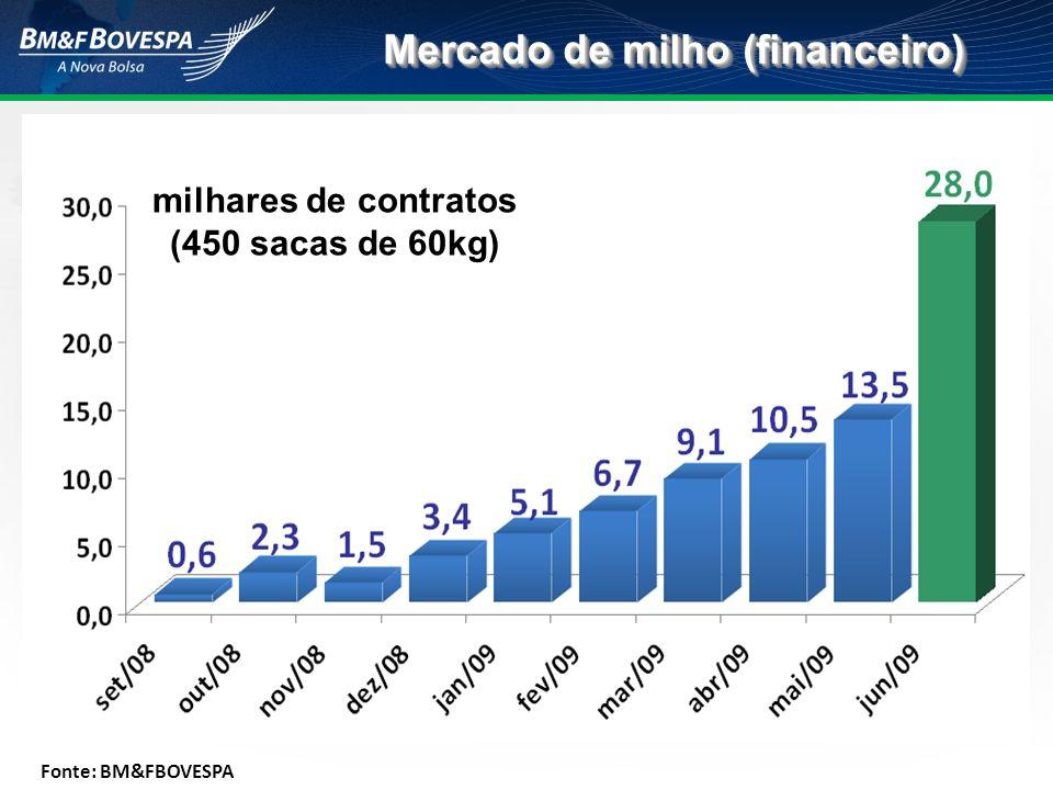 Mercado de milho (financeiro) milhares de contratos (450 sacas de 60kg) Fonte: BM&FBOVESPA