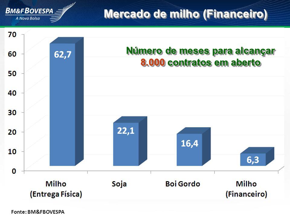 Mercado de milho (Financeiro) Número de meses para alcançar 8.000 contratos em aberto Fonte: BM&FBOVESPA