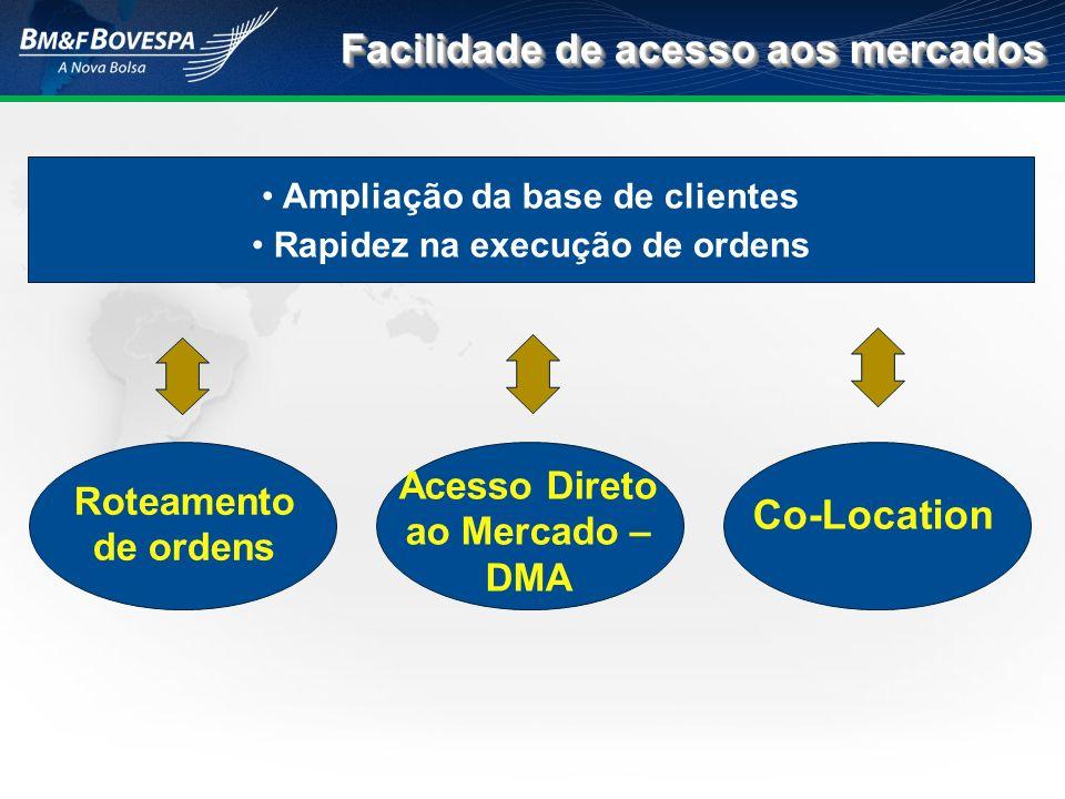 Ampliação da base de clientes Rapidez na execução de ordens Facilidade de acesso aos mercados Acesso Direto ao Mercado – DMA Co-Location Roteamento de