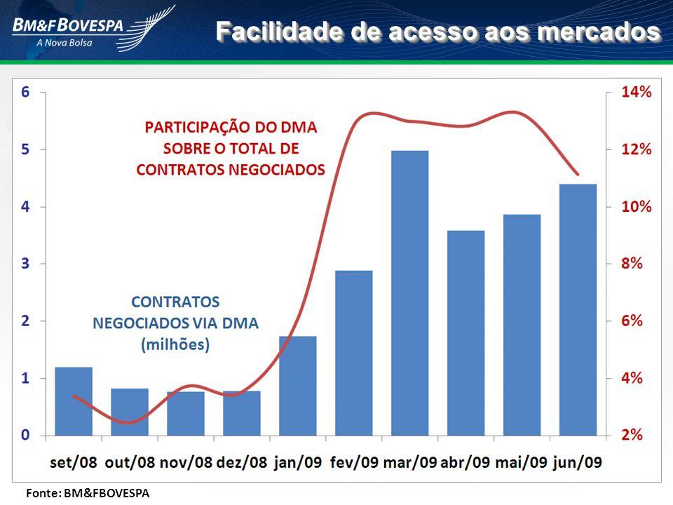 Facilidade de acesso aos mercados Fonte: BM&FBOVESPA