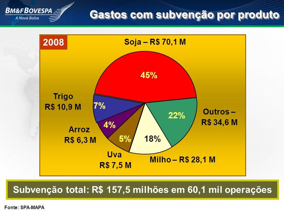 Gastos com subvenção por produto Fonte: SPA-MAPA Subvenção total: R$ 157,5 milhões em 60,1 mil operações Soja – R$ 70,1 M Outros – R$ 34,6 M Milho – R
