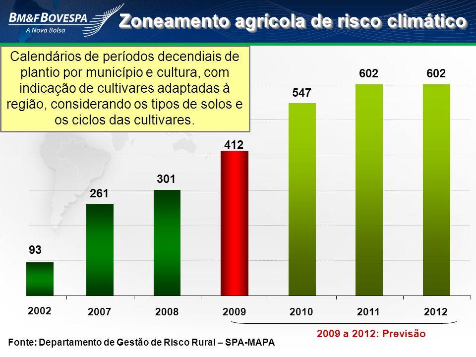 2009 a 2012: Previsão 261 301 412 547 602 200720082009201020112012 93 2002 Fonte: Departamento de Gestão de Risco Rural – SPA-MAPA Zoneamento agrícola
