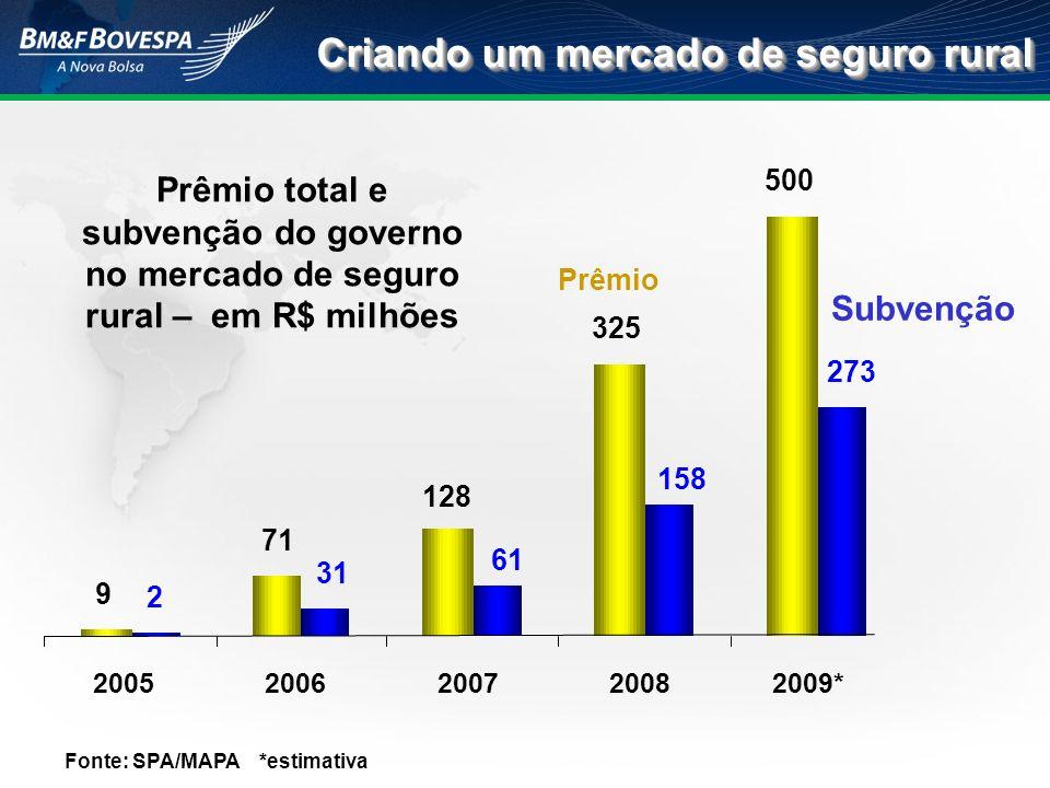 Fonte: SPA/MAPA *estimativa Criando um mercado de seguro rural