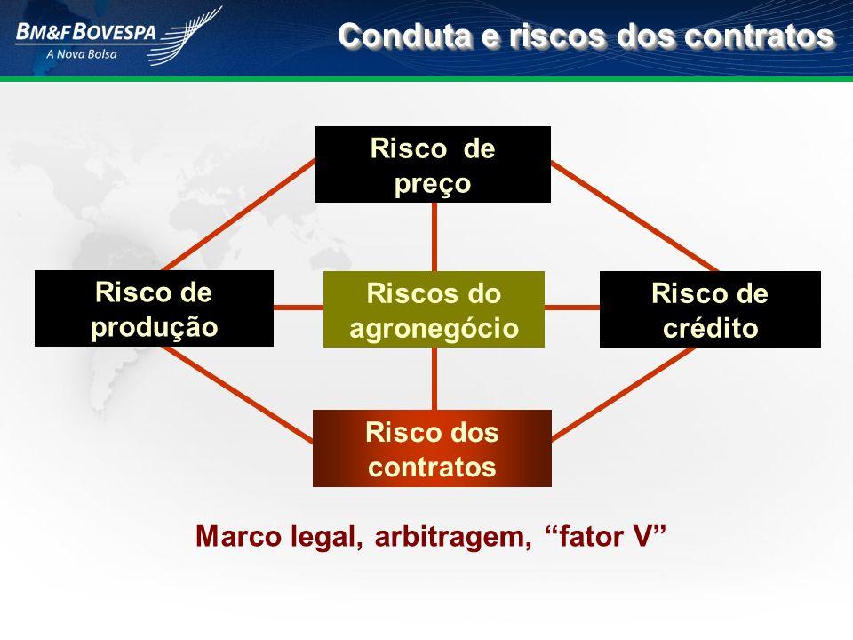 Conduta e riscos dos contratos Riscos do agronegócio Risco de crédito Risco dos contratos Risco de preço Risco de produção Marco legal, arbitragem, fa