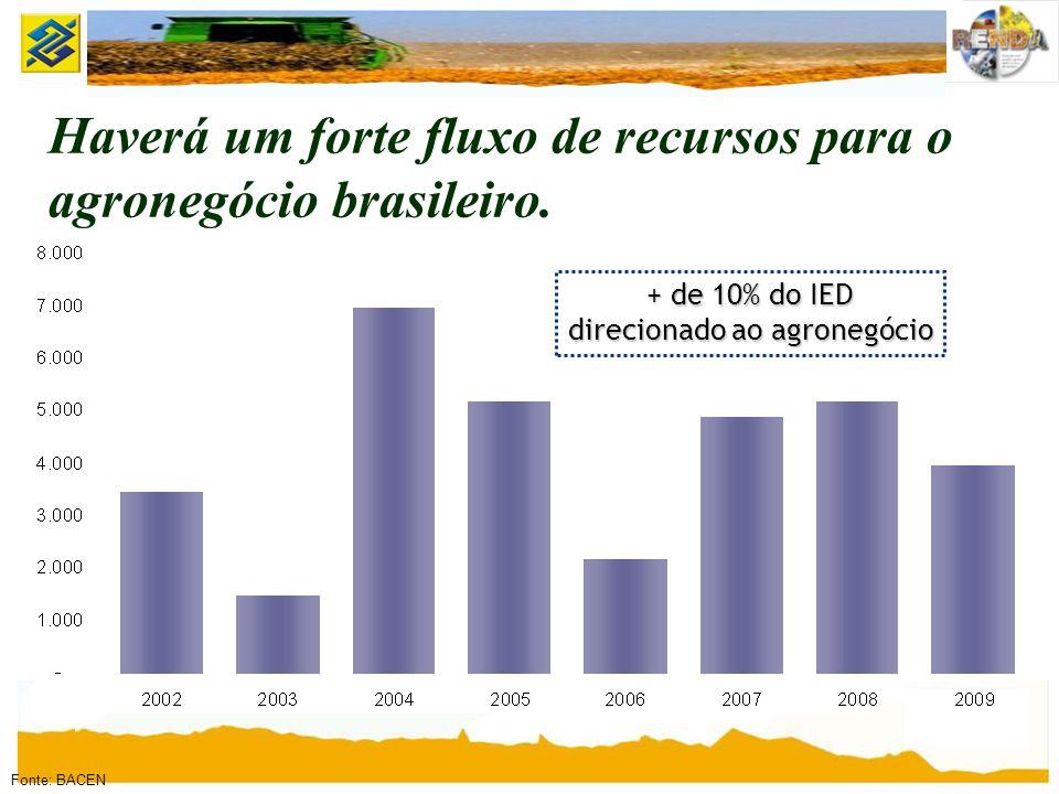 + de 10% do IED direcionado ao agronegócio Fonte: BACEN Haverá um forte fluxo de recursos para o agronegócio brasileiro.