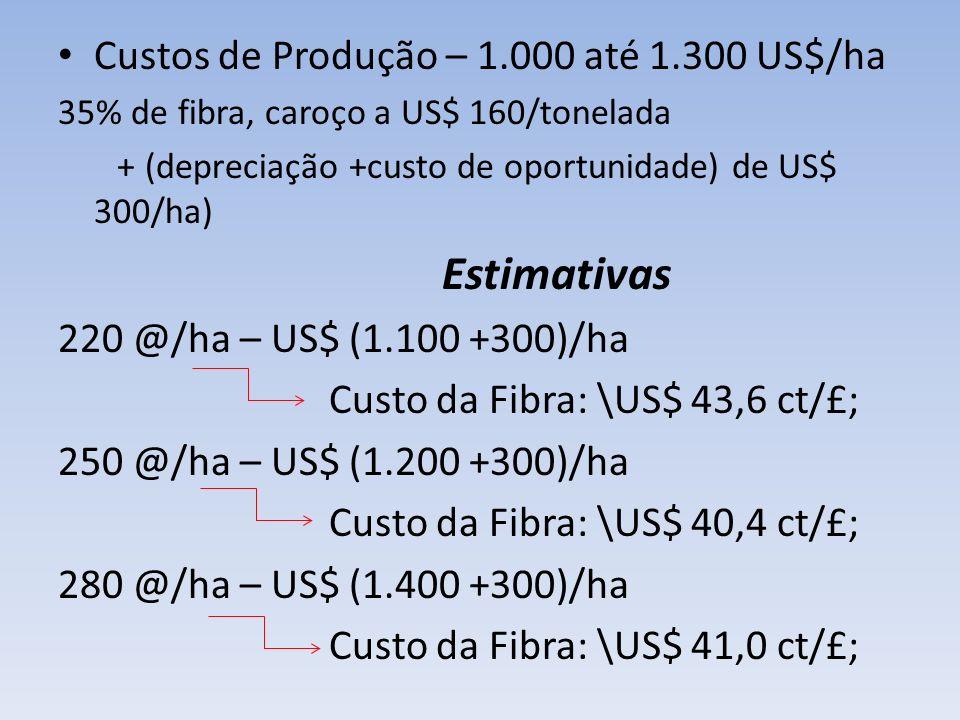 Custos de Produção – 1.000 até 1.300 US$/ha 35% de fibra, caroço a US$ 160/tonelada + (depreciação +custo de oportunidade) de US$ 300/ha) Estimativas