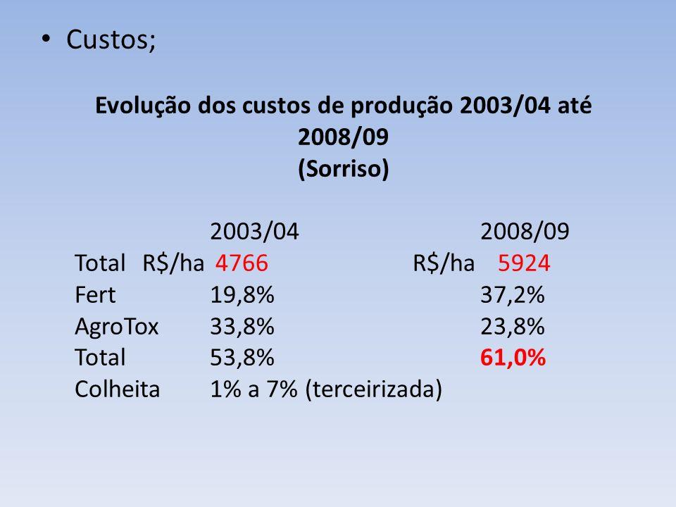 Custos; Evolução dos custos de produção 2003/04 até 2008/09 (Sorriso) 2003/042008/09 TotalR$/ha 4766R$/ha 5924 Fert19,8%37,2% AgroTox33,8%23,8% Total5