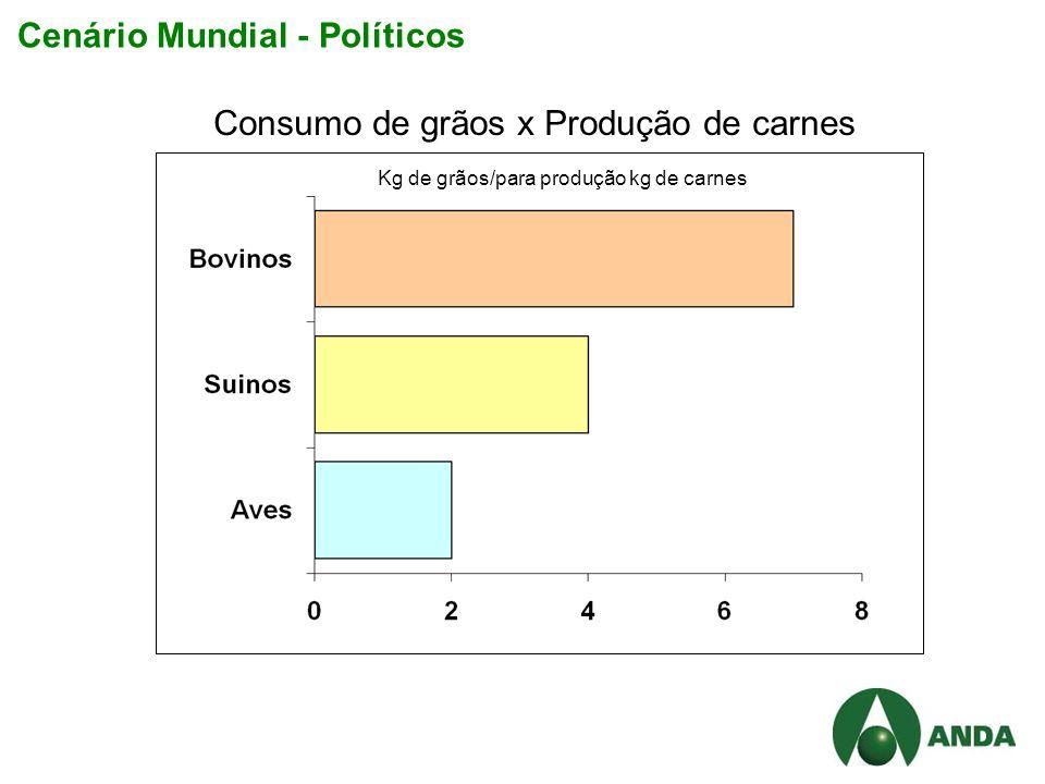 Kg de grãos/para produção kg de carnes Consumo de grãos x Produção de carnes Cenário Mundial - Políticos