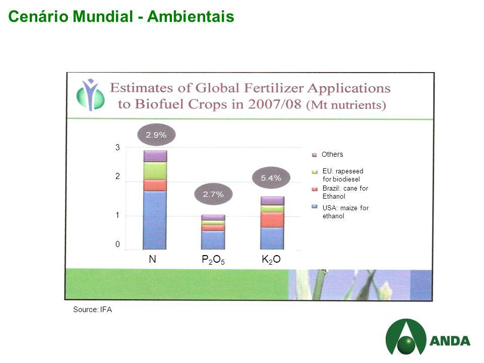 Cenário Mundial - Ambientais Others EU: rapeseed for biodiesel Brazil: cane for Ethanol USA: maize for ethanol N P 2 O 5 K 2 O Source: IFA 32103210